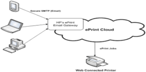 HP Officejet 3830 Eprint Setup